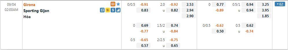 Tỷ lệ kèo Girona vs Sporting Gijon