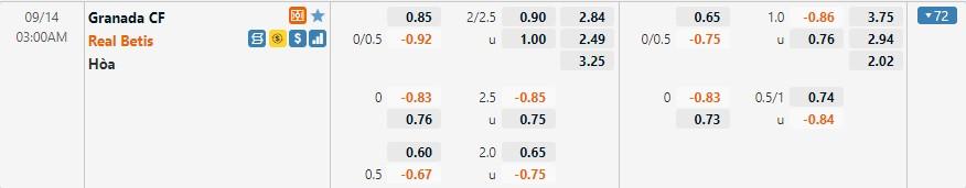Tỷ lệ kèo Granada vs Betis