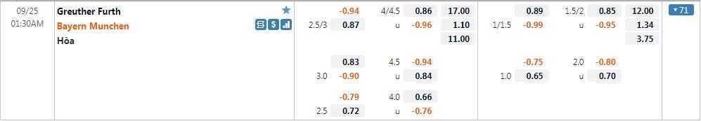 Tỷ lệ kèo Greuther Furth vs Bayern Munich