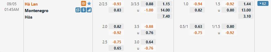 Tỷ lệ kèo Hà Lan vs Montenegro