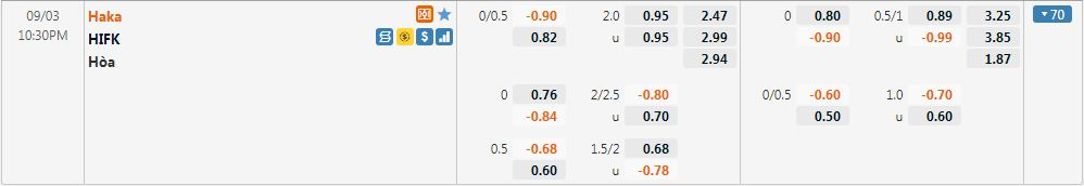 Tỷ lệ kèo Haka vs HIFK