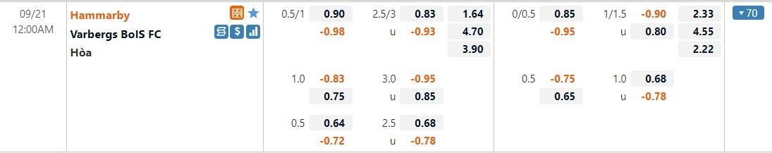 Tỷ lệ kèo Hammarby vs Varberg