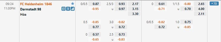 Tỷ lệ kèo Heidenheim vs Darmstadt