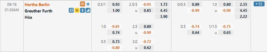 Tỷ lệ kèo Hertha Berlin vs Greuther