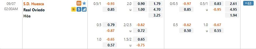 Tỷ lệ kèo Huesca vs Real Oviedo