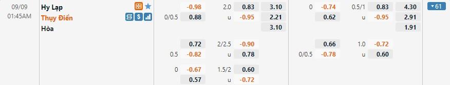 Tỷ lệ kèo Hy Lạp vs Thụy Điển