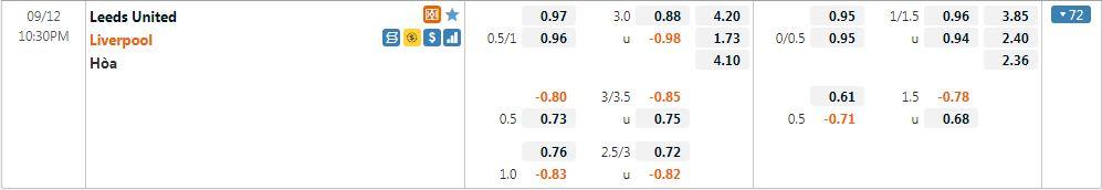 Tỷ lệ kèo Leeds vs Liverpool