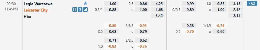 Tỷ lệ kèo Legia vs Leicester