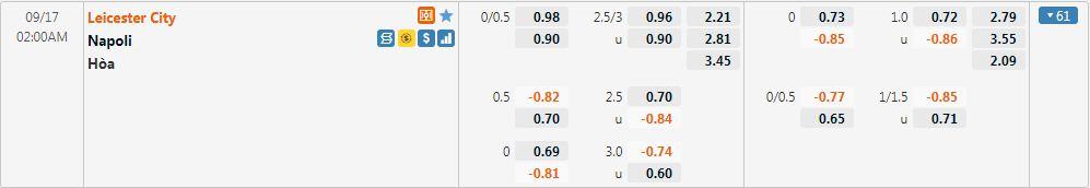Tỷ lệ kèo Leicester vs Napoli