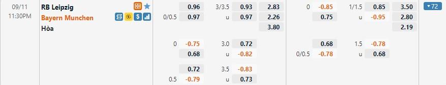 Tỷ lệ kèo Leipzig vs Bayern Munich