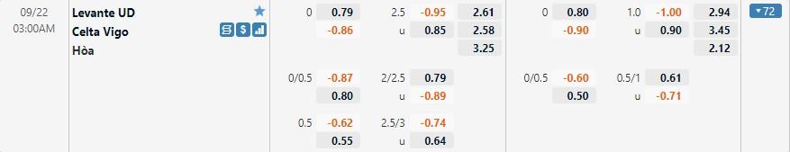 Tỷ lệ kèo Levante vs Celta Vigo