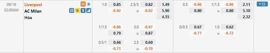 Tỷ lệ kèo Liverpool vs Milan