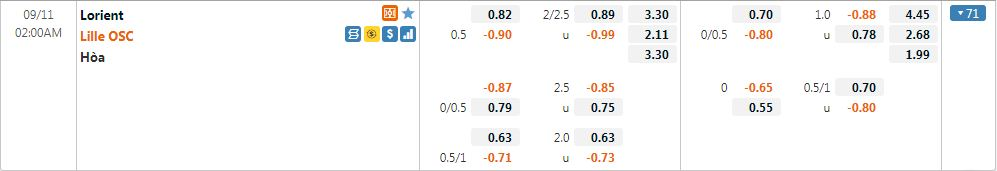 Tỷ lệ kèo Lorient vs Lille