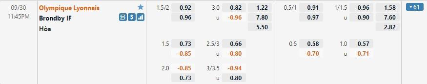 Tỷ lệ kèo Lyon vs Brondby