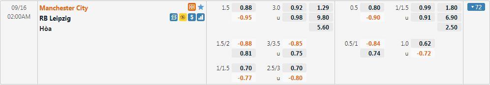 Tỷ lệ kèo Man City vs Leipzig