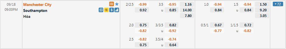 Tỷ lệ kèo Man City vs Southampton