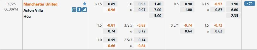 Tỷ lệ kèo Man United vs Aston Villa
