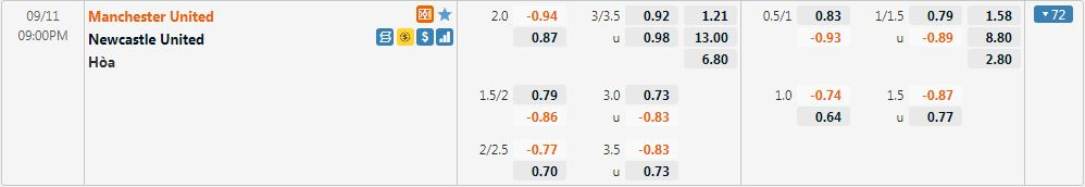 Tỷ lệ kèo Man United vs Newcastle