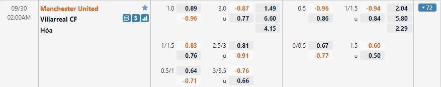 Tỷ lệ kèo Man United vs Villarreal