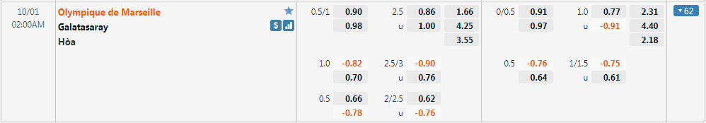Tỷ lệ kèo Marseille vs Galatasaray