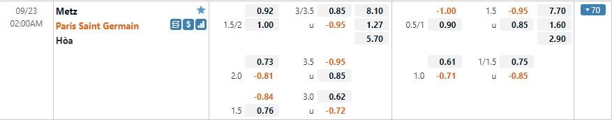 Tỷ lệ kèo Metz vs PSG