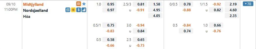 Tỷ lệ kèo Midtjylland vs Nordsjaelland