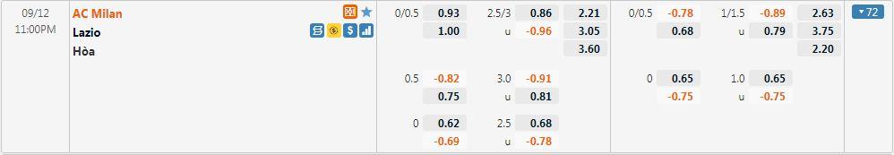 Tỷ lệ kèo Milan vs Lazio