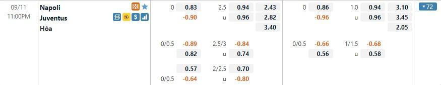 Tỷ lệ kèo Napoli vs Juventus