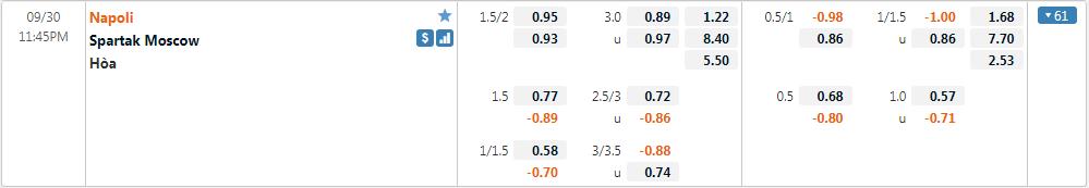 Tỷ lệ kèo Napoli vs Spartak Moscow