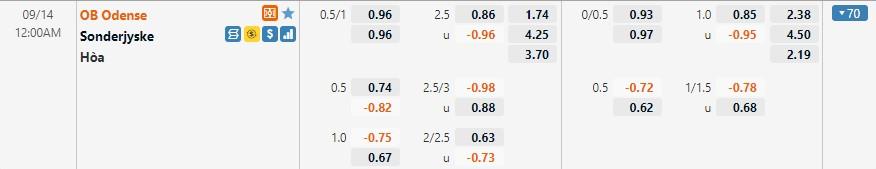 Tỷ lệ kèo OB vs Sonderjyske