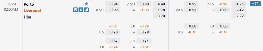 Tỷ lệ kèo Porto vs Liverpool