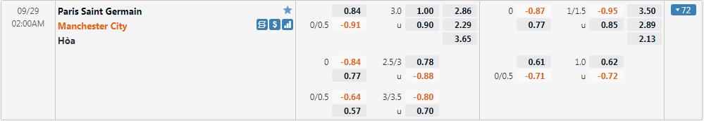 Tỷ lệ kèo PSG vs Man City