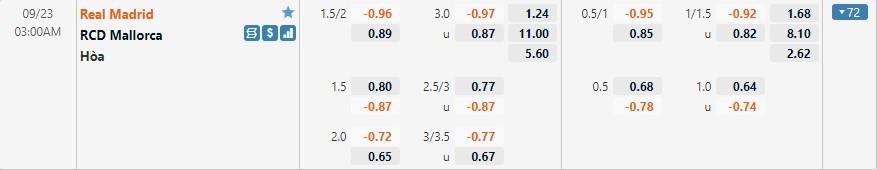 Tỷ lệ kèo Real Madrid vs Mallorca