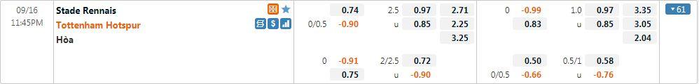 Tỷ lệ kèo Rennes vs Tottenham
