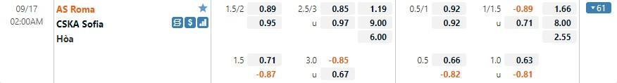 Tỷ lệ kèo Roma vs CSKA Sofia
