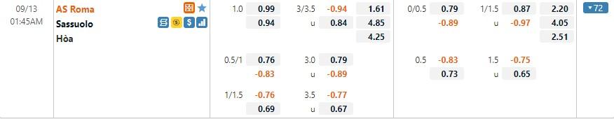Tỷ lệ kèo Roma vs Sassuolo