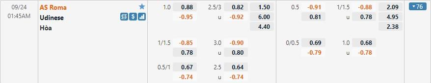 Tỷ lệ kèo Roma vs Udinese