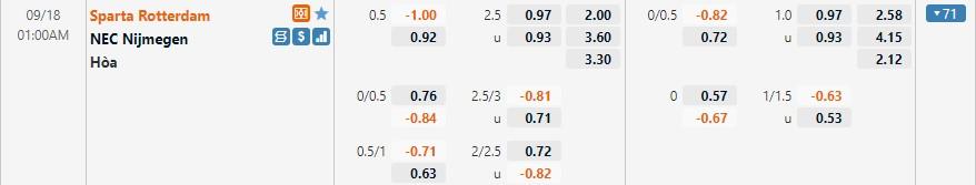 Tỷ lệ kèo Rotterdam vs NEC