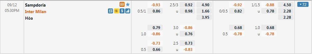 Tỷ lệ kèo Sampdoria vs Inter