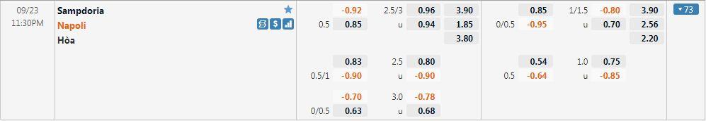Tỷ lệ kèo Sampdoria vs Napoli