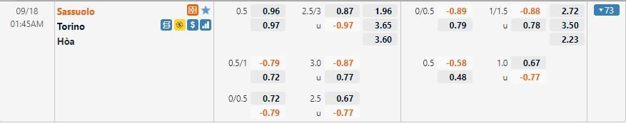 Tỷ lệ kèo Sassuolo vs Torino