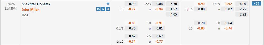 Tỷ lệ kèo Shakhtar Donetsk vs Inter
