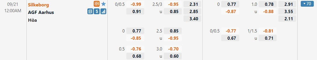 Tỷ lệ kèo Silkeborg vs AGF