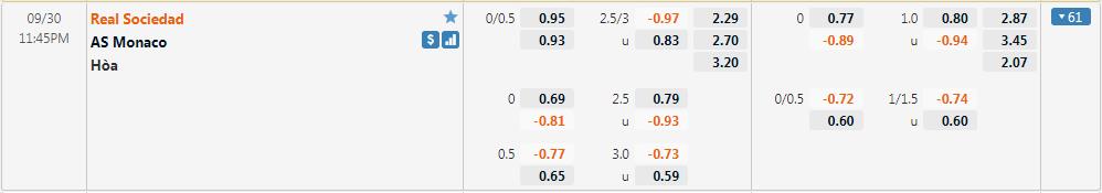 Tỷ lệ kèo Sociedad vs Monaco