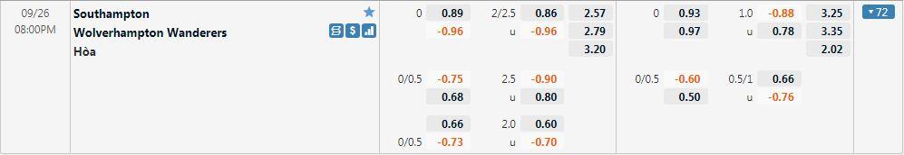 Tỷ lệ kèo Southampton vs Wolves