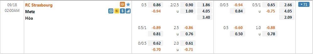 Tỷ lệ kèo Strasbourg vs Metz