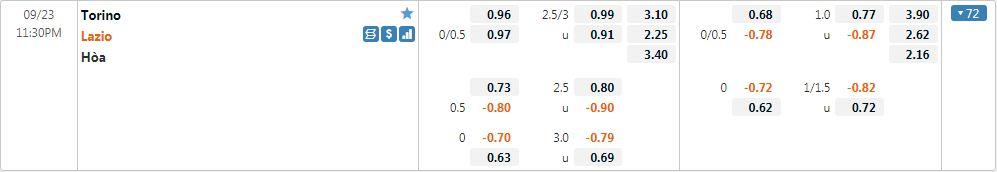 Tỷ lệ kèo Torino vs Lazio