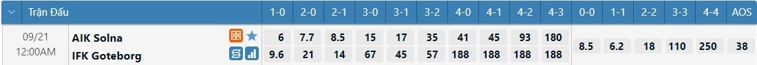 Tỷ lệ kèo tỷ số AIK vs Goteborg