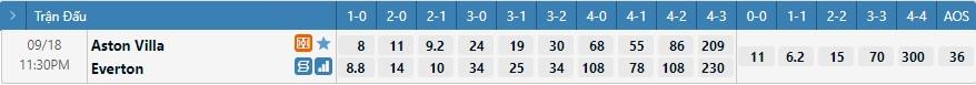 Tỷ lệ kèo tỷ số Aston Villa vs Everton