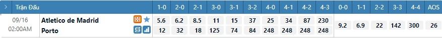 Tỷ lệ kèo tỷ số Atletico vs Porto